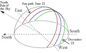 Seasonal Sun Angle Chart The Angle Of The Suns Rays