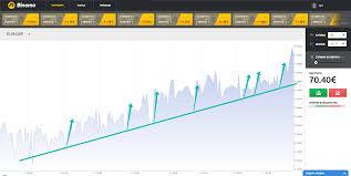 Сигналы для бинарных опционов онлайн интерактивные графики