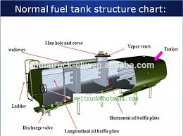 Customized Dongfeng Rhd Or Lhd 10 Wheels 6000 Gallon Fuel Tank Truck For Sale Buy 6000 Gallon Fuel Tank Truck 10 Wheels 6000 Gallon Fuel Tank