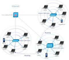 wireless network wlan wlan how to create a wireless network wireless network wlanlrm
