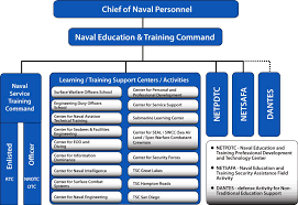 Pmw 150 Org Chart 42 Accurate Navair Organization Chart