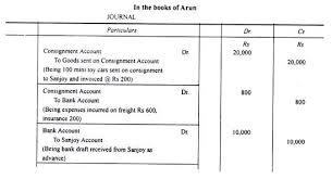 Invoice Price Calculator Invoice Price Method In Consignment Accounts