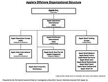 Dunnes Stores Organizational Chart Eu Illegal State Aid Case Against Apple In Ireland Wikipedia