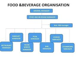 Organizational Chart Food And Beverage Kitchen Organization Chart Plan Organisational Structure