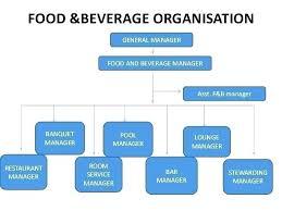 Bar Restaurant Organizational Chart Kitchen Organization Chart Plan Organisational Structure