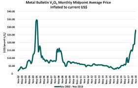Aluminium Oxide Price Chart Vanadium Prices Remain Strong Into 2019 As Further New