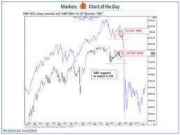 Spx Quote 18 Inspiration The SP 24 Looks Eerily Similar To Right Before The 24 Crash