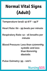 Normal Vital Signs For Elderly Chart Precise Good Vital Signs Chart Normal Vital Signs For