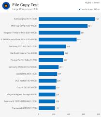 Ultimate Consumer Ssd Showdown Techspot