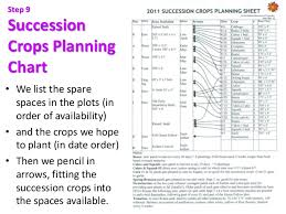 Vegetable Days To Maturity Chart Crop Planning For Sustainable Vegetable Production 2019 Pam