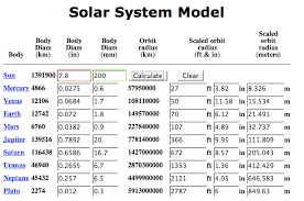 Solar System Distance Chart Model Of The Solar System Universe Today