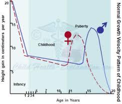 Normal Growth Pattern In Children