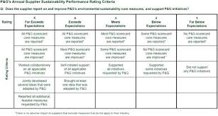 Template Design Pattern Supplier Scorecard Example Vendor Rating