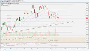 Xbi Chart Xbi Short Target 90 For Amex Xbi By Jogkauns Tradingview