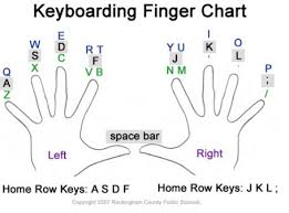 Keyboard Finger Chart For Typing Touch Typing Nassymatt