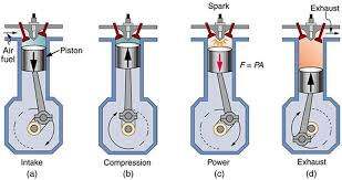 introduction to the second law of thermodynamics heat engines and the figure shows four diagrams a b c and d representing four stages