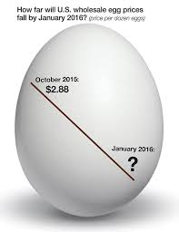 Egg Price Chart Poultry Production News Year Ending Us Egg Prices May
