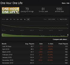 This Game Is Dead Main Forum One Hour One Life Forums