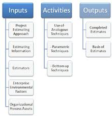 Leveraging The New Practice Standard For Project Estimating