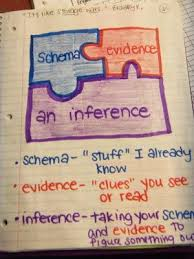 Making 10 Anchor Chart 10 Anchor Charts To Teach Inferring The Classroom Nook