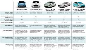 Electric Vehicle Comparison Chart Compare Ev Cars Car News And Reviews