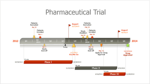 How To Easily Make Pharmaceutical Project Timelines In Powerpoint ...