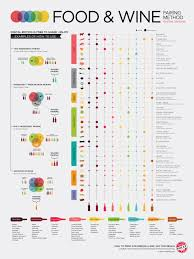 The Ultimate Guide To Food And Wine Pairings Daily Infographic