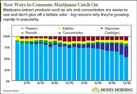 Image result for who makes money off marijuana
