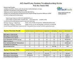 Hvac Refrigeration Troubleshooting Chart Free Downloadable Resources