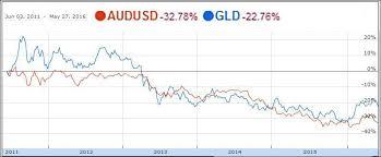 Audusd And Gold Correlation
