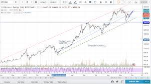 Bitcoin Chart Vs Usd Linear Vs Log Scale Charts Crypto Bull Medium