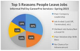 A Good Reason For Leaving A Job