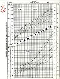 French Translation Of Girls Anthropometric Growth Chart