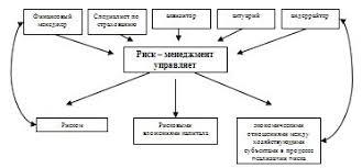 Курсовая Управление предприятием в условиях риска и  Курсовая Управление предприятием в условиях риска и неопределенности