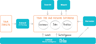 Resume Parsing Software Free 100 Best Methods To Find Relevant Data From Your Candidate Resumes 78
