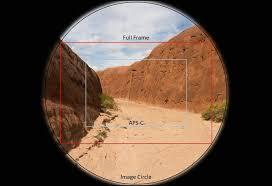 Image result for APS-C vs Full Frame Sensor Cameras