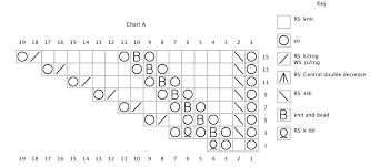 Knotions Daily How To Read A Knitting Chart Knotions