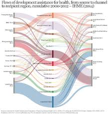 flows of development assistance for health from source to channel to recipient region ulative 2000 2016 figure 11 in ihme 2016