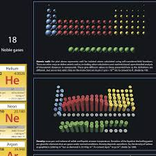 Periodic table poster – Periodic table shop