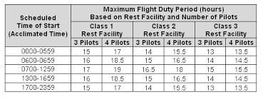 Faa Rest Rules Chart Far 121 Flight Crew Regulations Page 7 Understanding Far 117