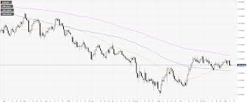 Eur Jpy Price Analysis Euro Set To Break Below The 120 00