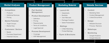 Services Marketing Marketing Jetsam Service Management Gmbh