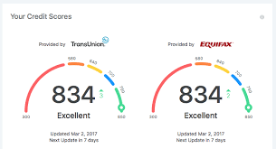 Credit Score Chart Credit Karma Capital One Ventureone Credit Score Needed Credit Karma