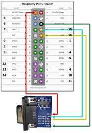 the pi4j project rs232 serial example rh pi4j com raspberry pi home automation raspberry pi b pinout