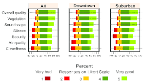 Diverging Stacked Bar Charts Diverging Stacked Bar Charts Of The Responses For Each Park