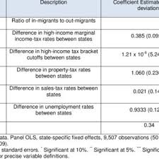 Pdf Tax Rates And Migration