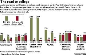 St Paul Students Increase College Credits In High School