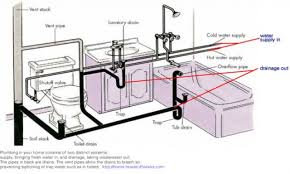 Bathroom Plum Venting Drain Diagram Standard Kitchen Sink Drainage