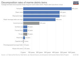 Faqs On Plastics Our World In Data