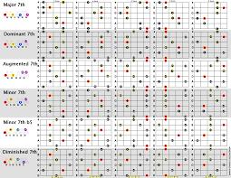 46 Clean Guitar Chord Formula Chart
